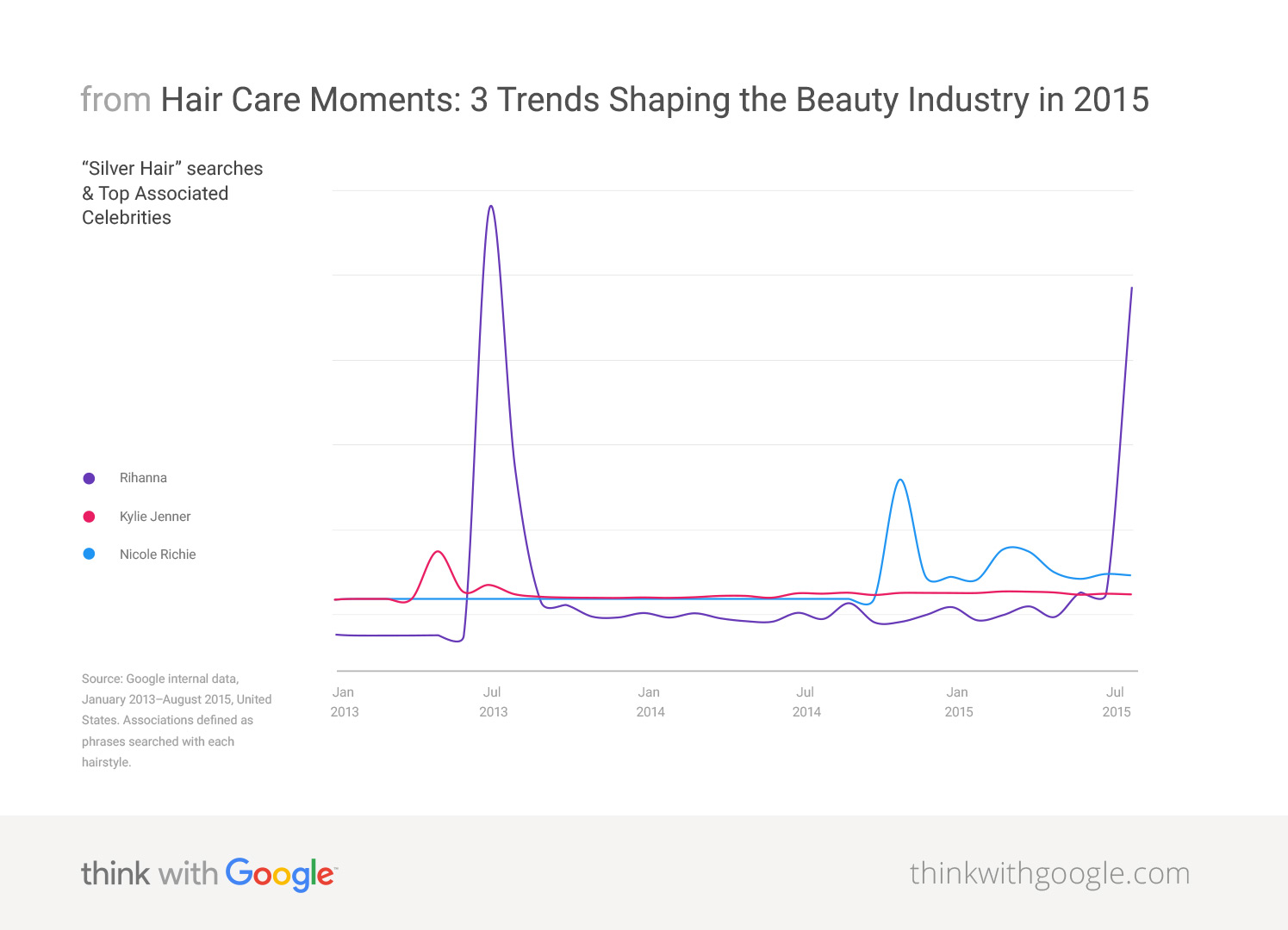3 The Beauty Trends - Industry With Shaping Think 2015 Google