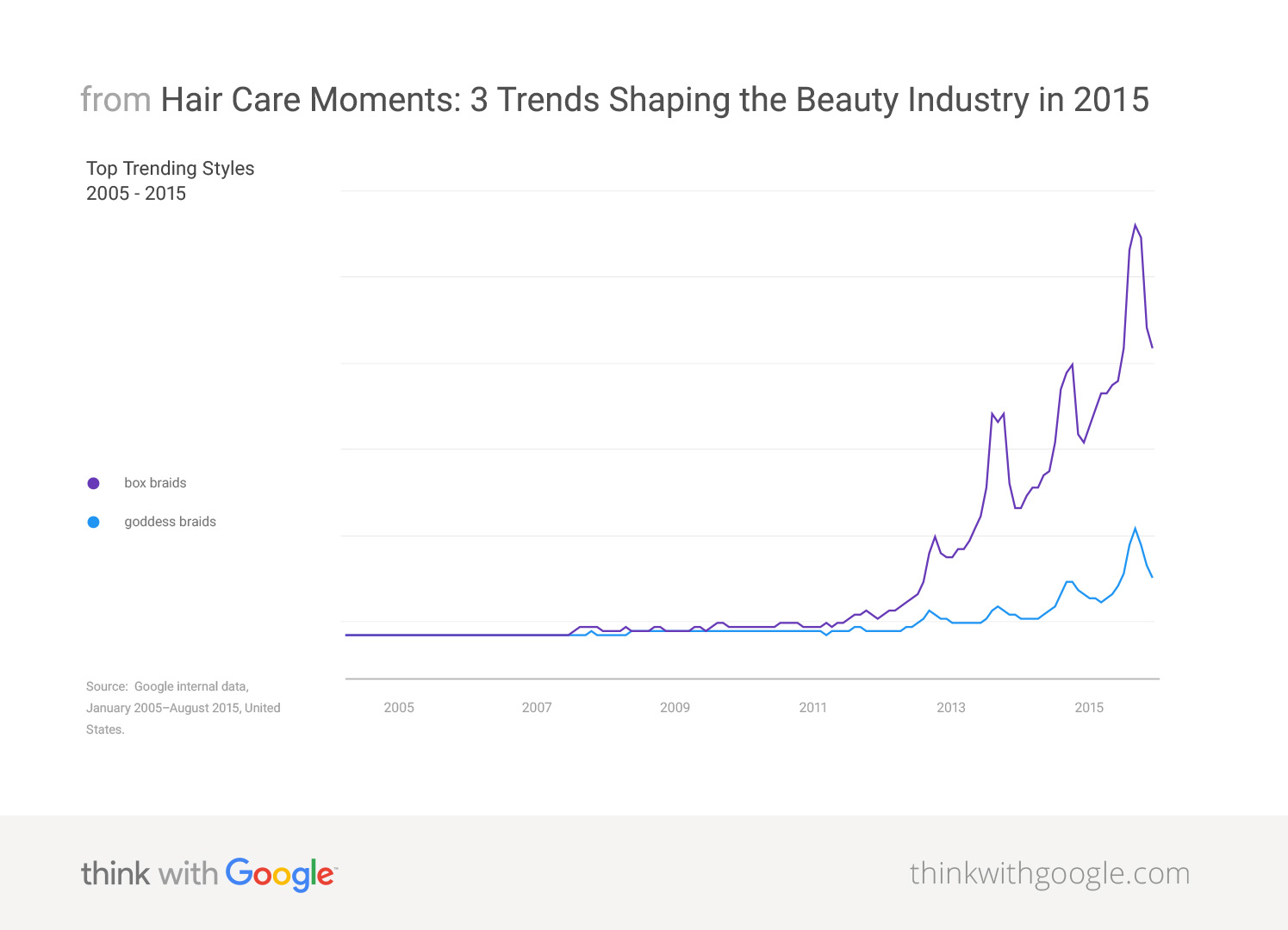 3 2015 Trends Shaping The Beauty Industry Think With Google