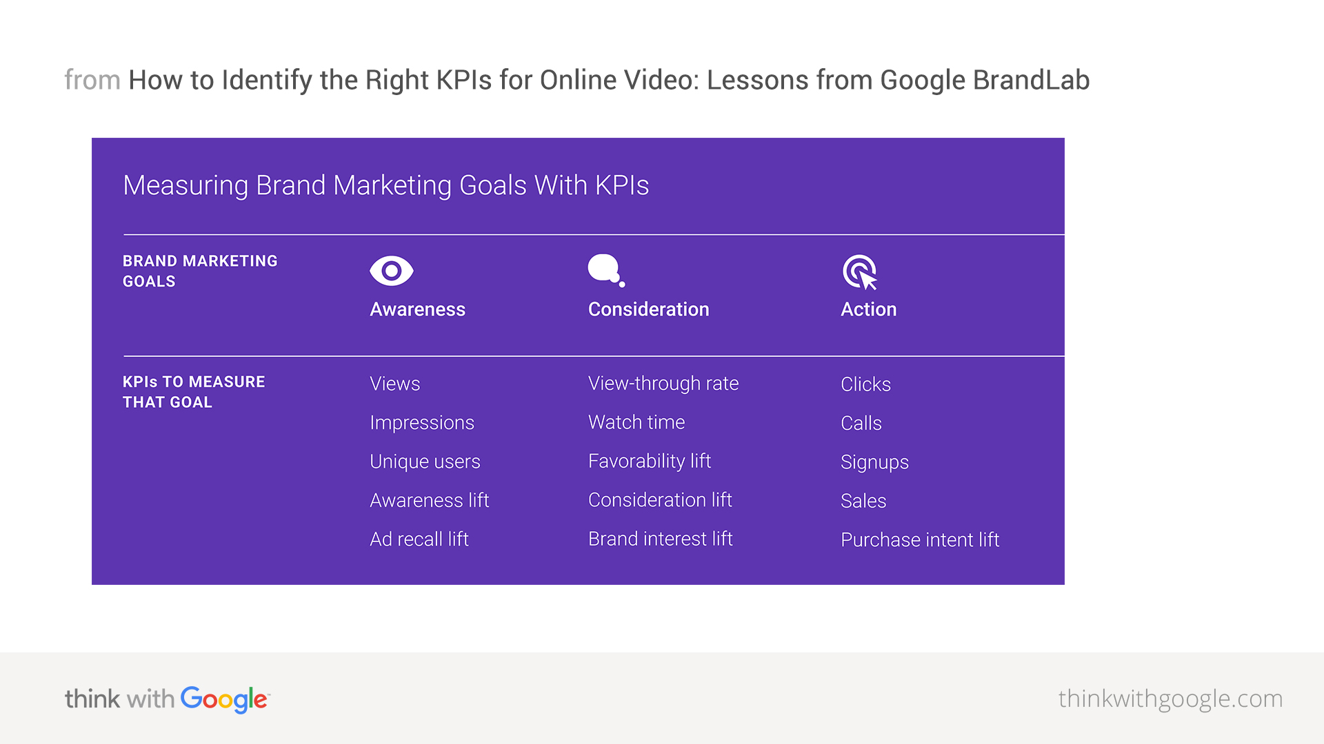 identifying the right video kpis