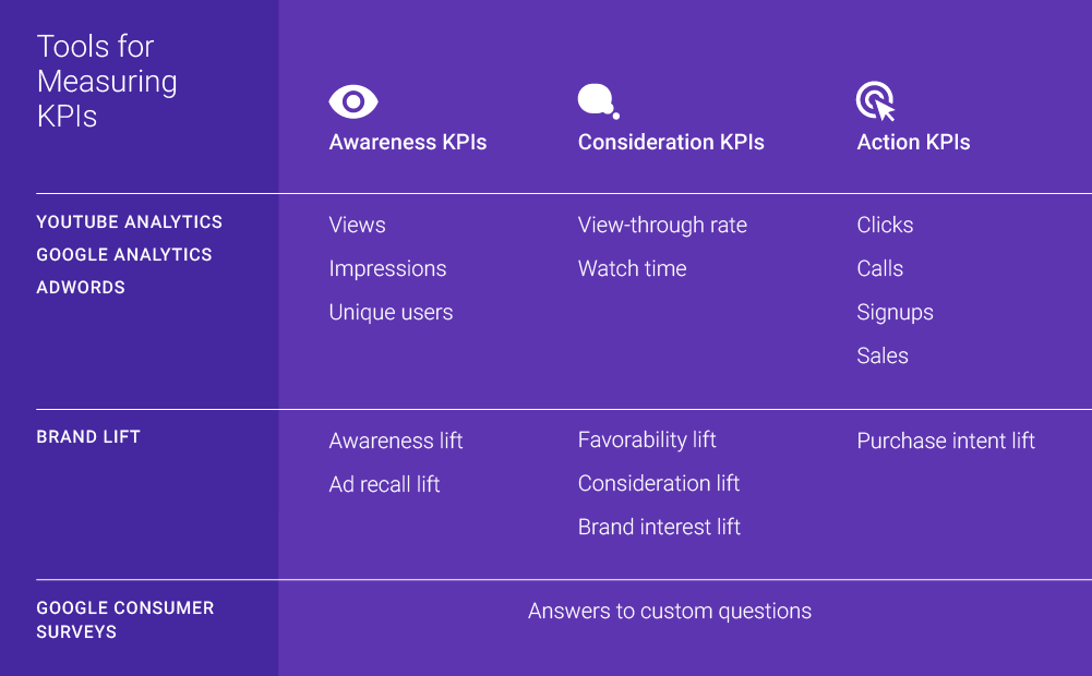 how-identify-right-kpis-online-video-table-2
