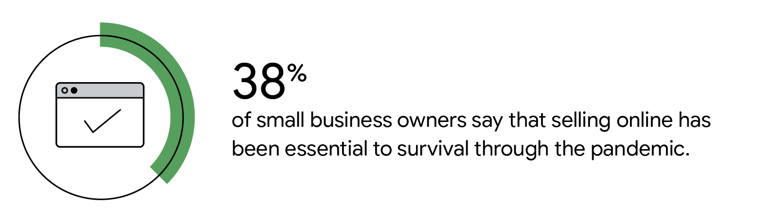 Illustrated icon represents 38% of small business owners say that selling online has been essential to survival through the pandemic.