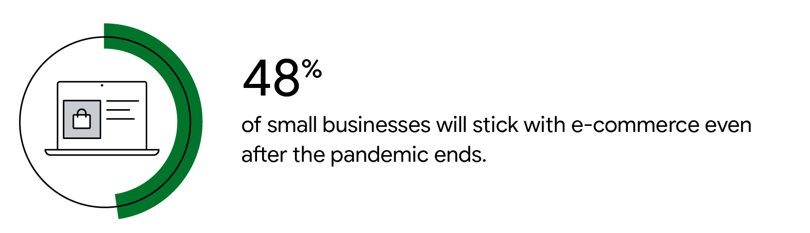 Illustrated icon represents 48% of small businesses will stick with e-commerce even after the pandemic ends.
