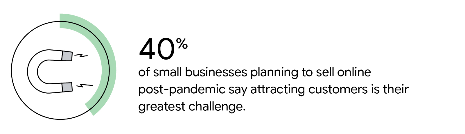 Illustrated icon represents 40% of small businesses planning to sell online post-pandemic say attracting customers is their greatest challenge.