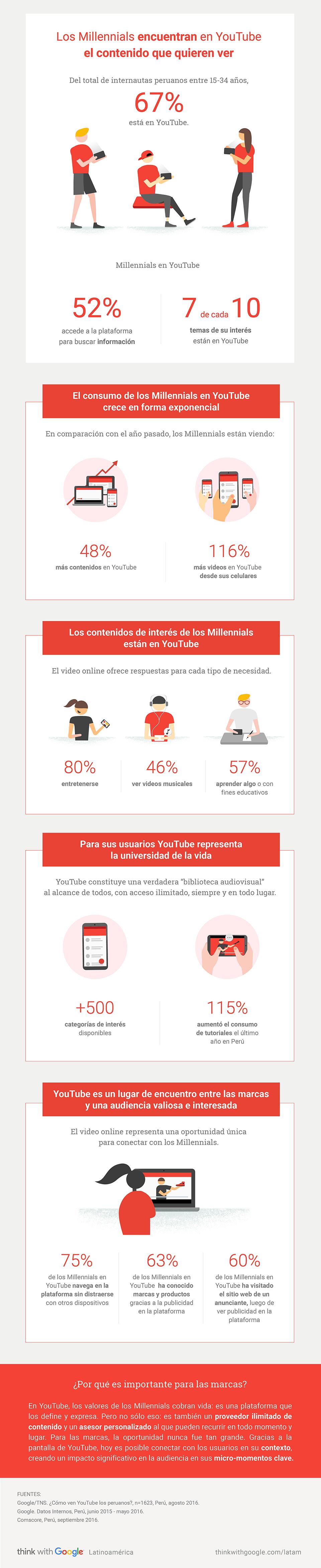 infograf millennial peru
