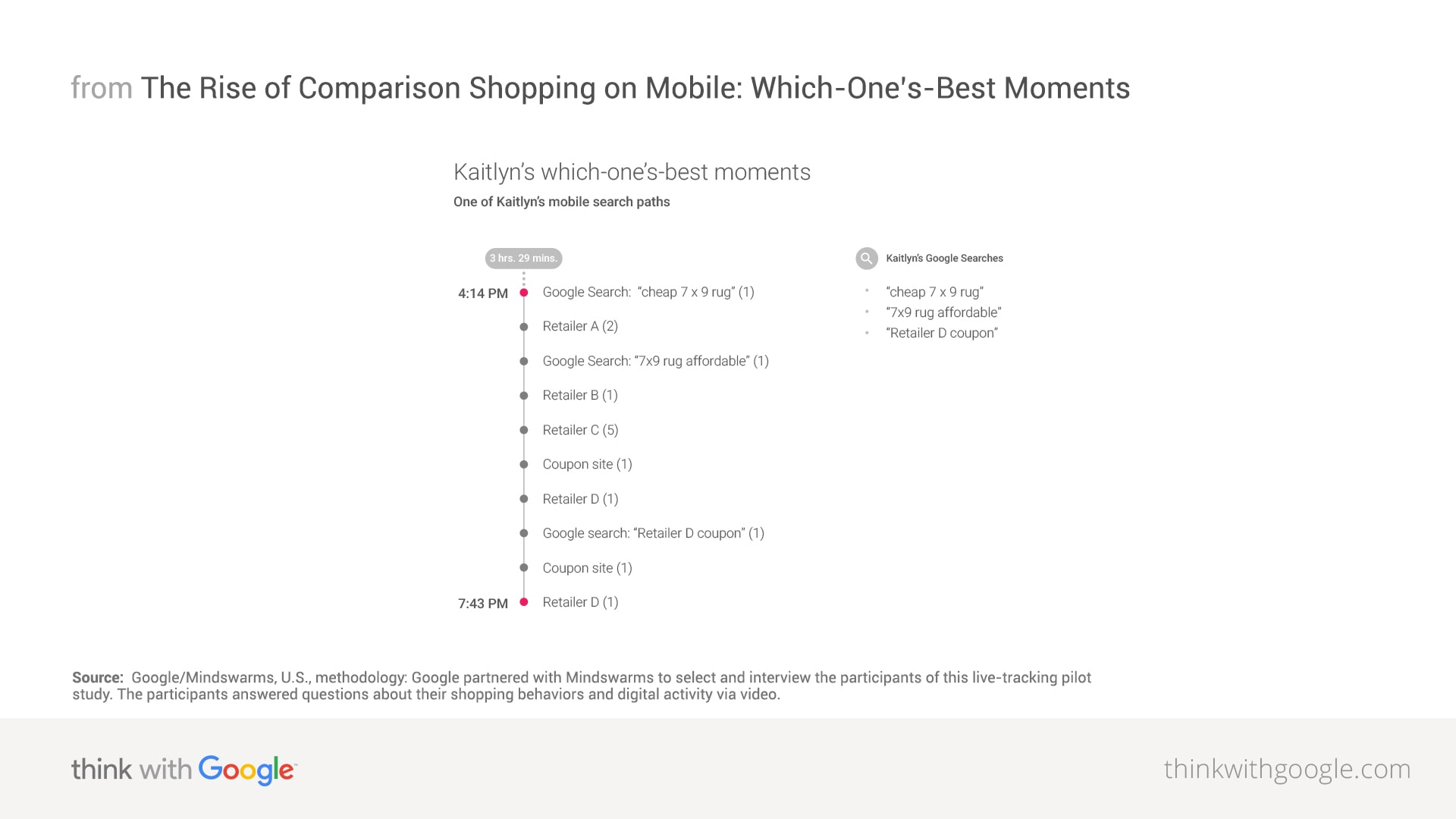 Digital Trends in Comparison Shopping - Think With Google