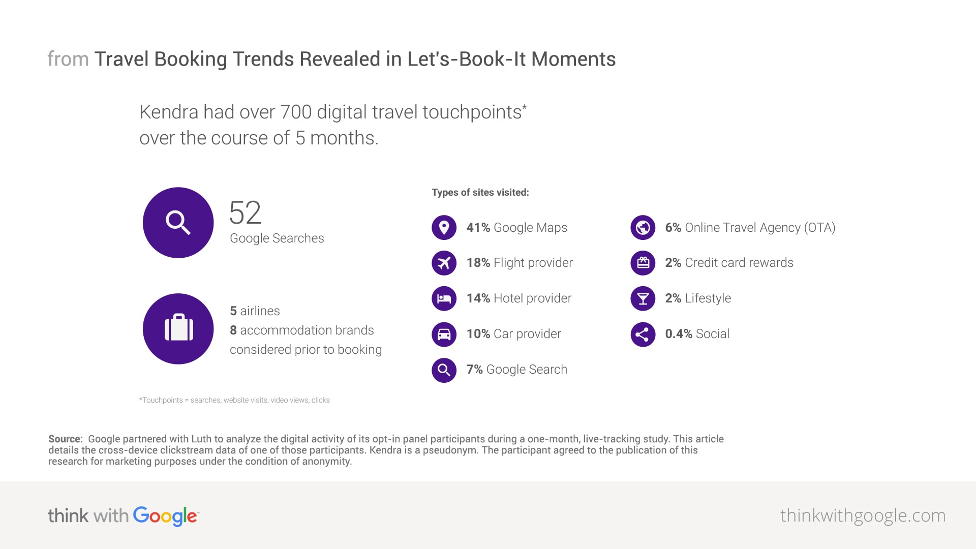 Travel Industry and Online Travel Global Overview