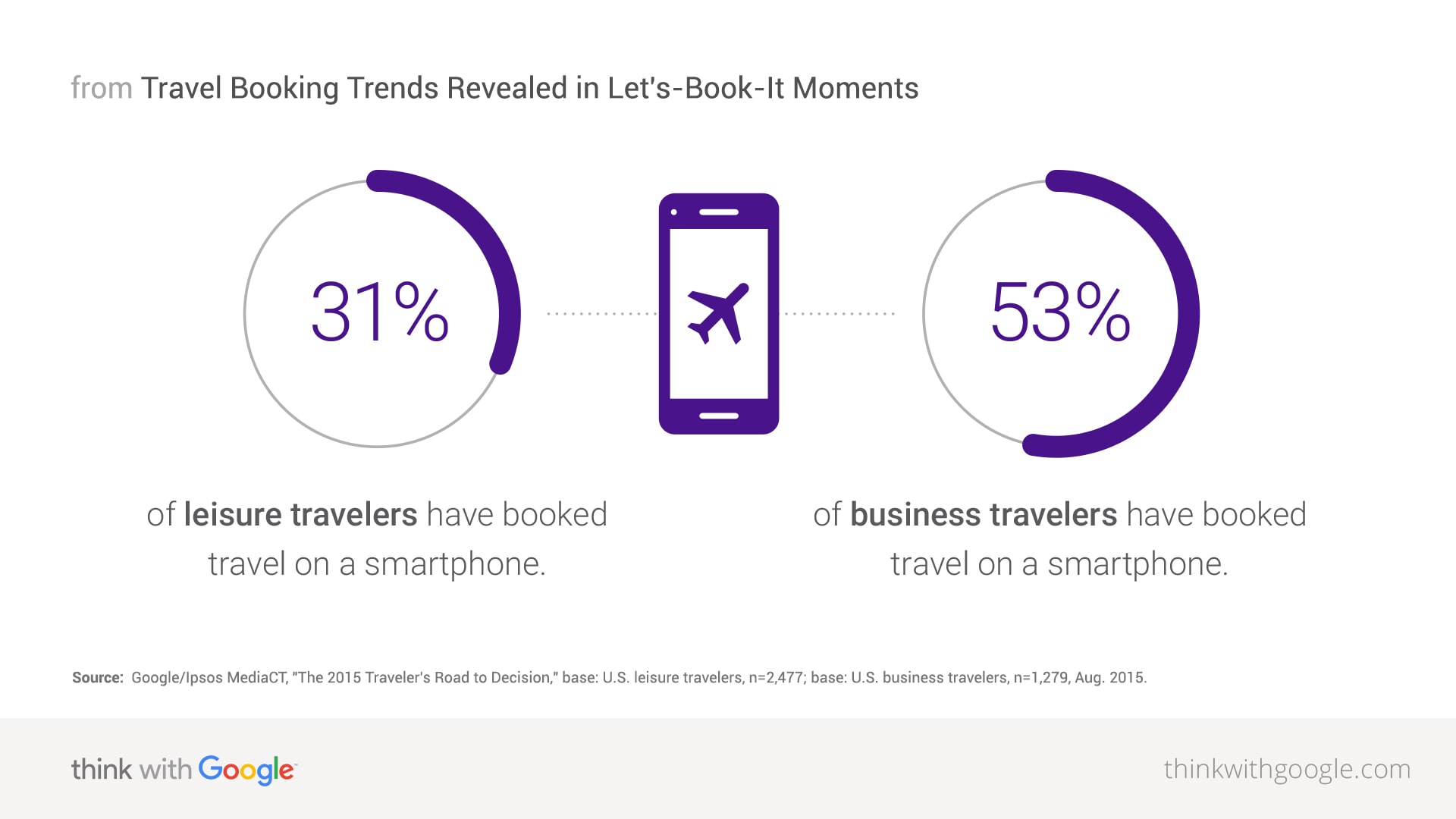 What Percentage Of Air Travel Is Business