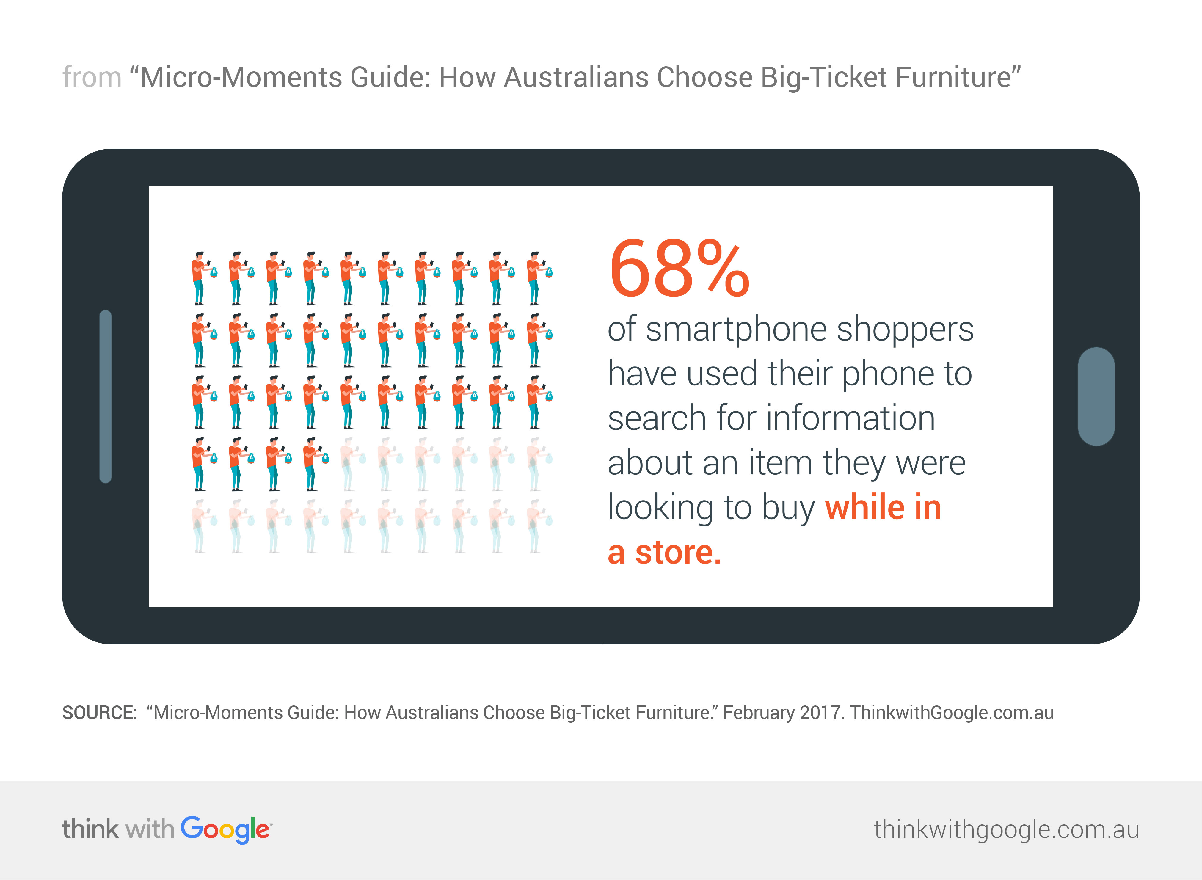 Download. Micro Moments Guide  How Australians Choose Big Ticket Furniture
