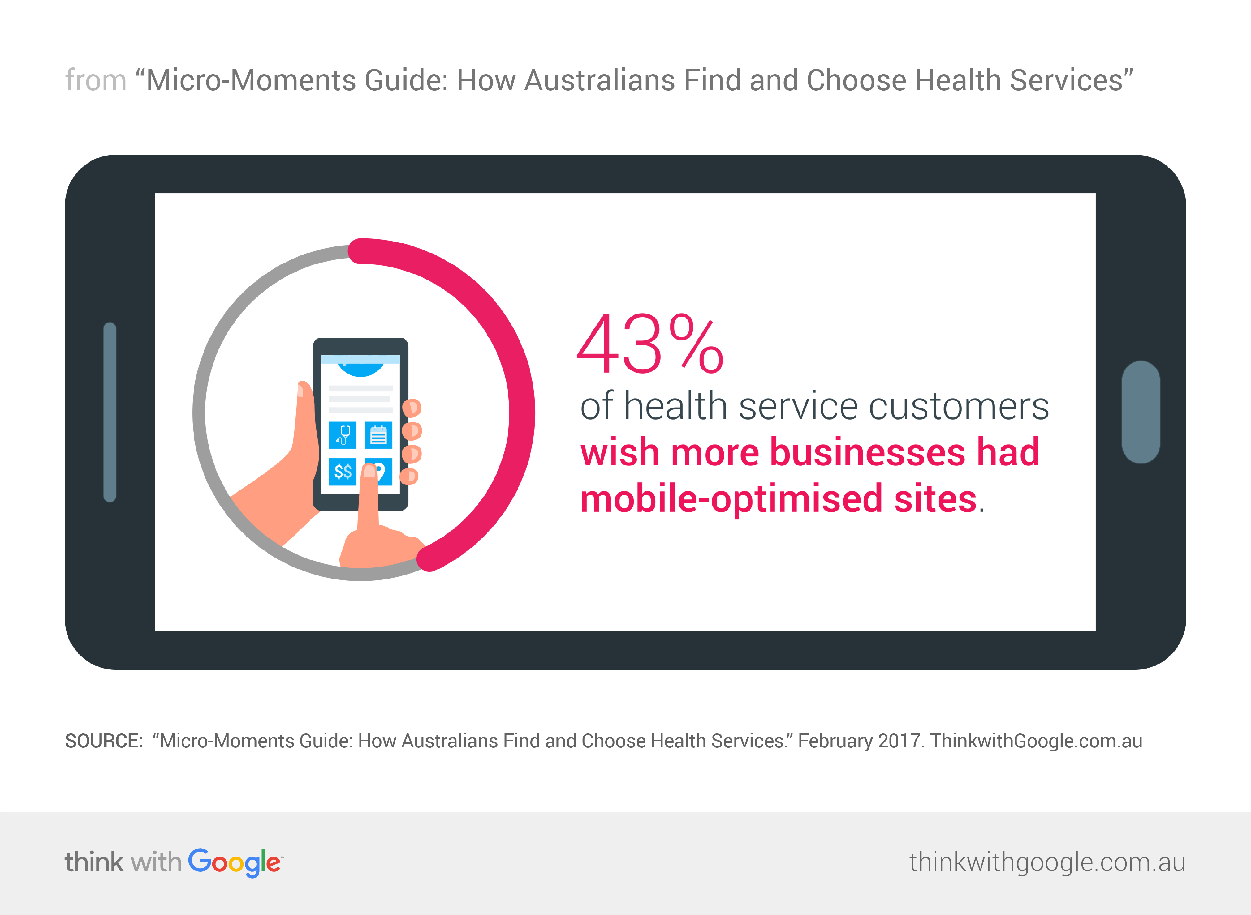 Micro-Moments Guide: How Austr...