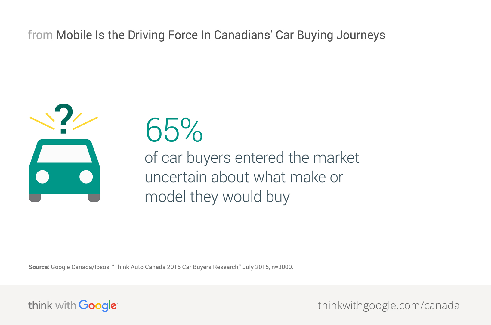 Mobile Is The Driving Force In Canadians Car Buying Journeys - Buy car in canada