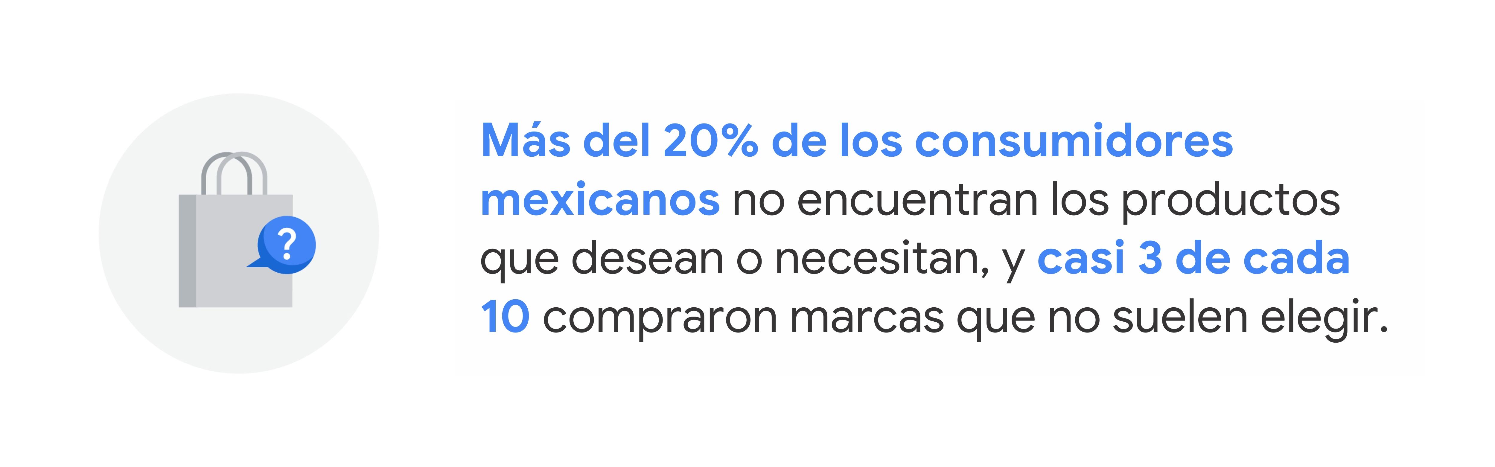 Ilustración de una bolsa de compras blanca con una burbuja de pregunta azul. Text reads: Más del 20% de los consumidores mexicanos no encuentran los productos que desean o necesitan, y casi 3 de cada 10 compraron marcas que no suelen elegir.