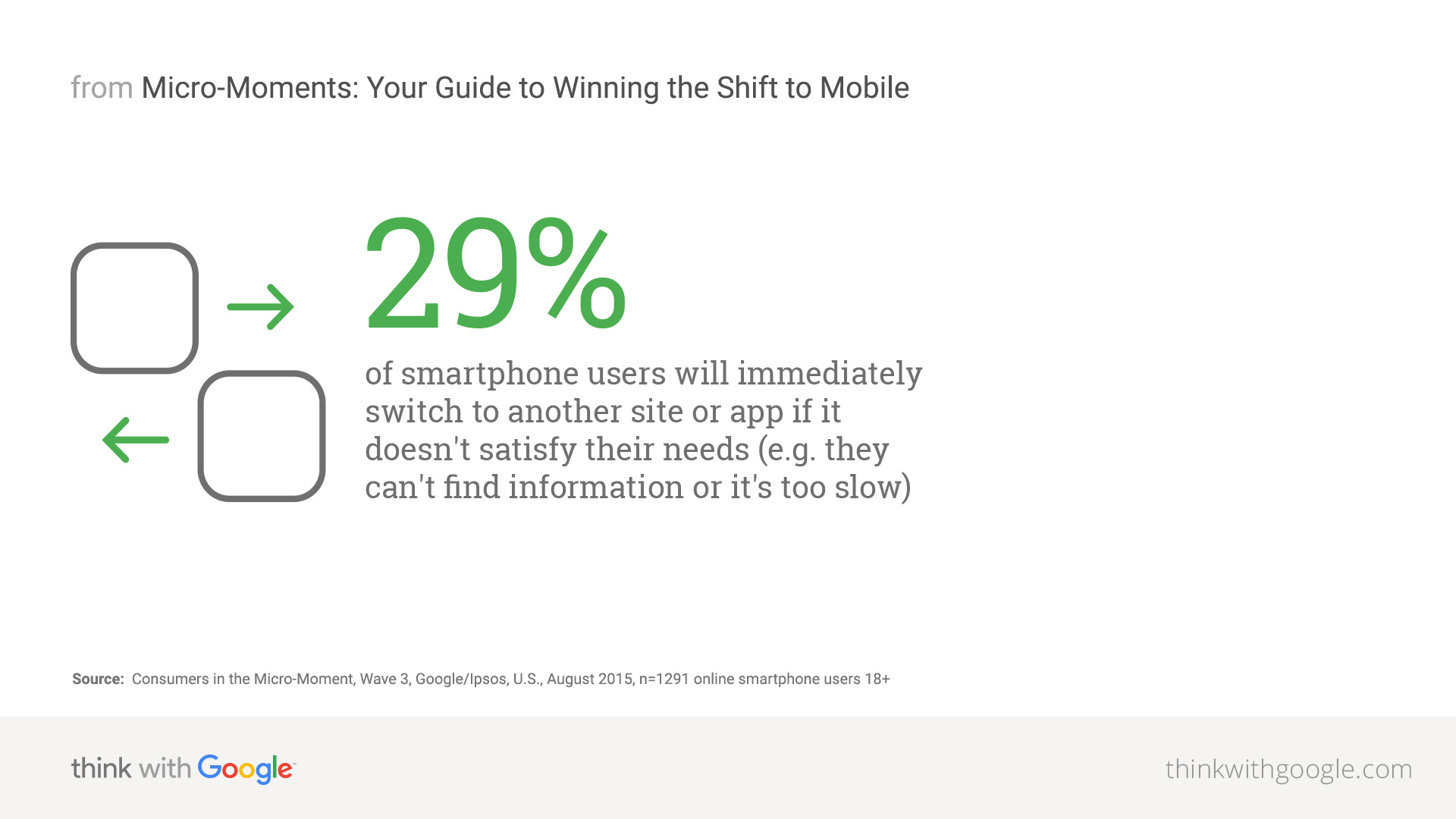 Mobile Optimization to Improve the User Experience - Think