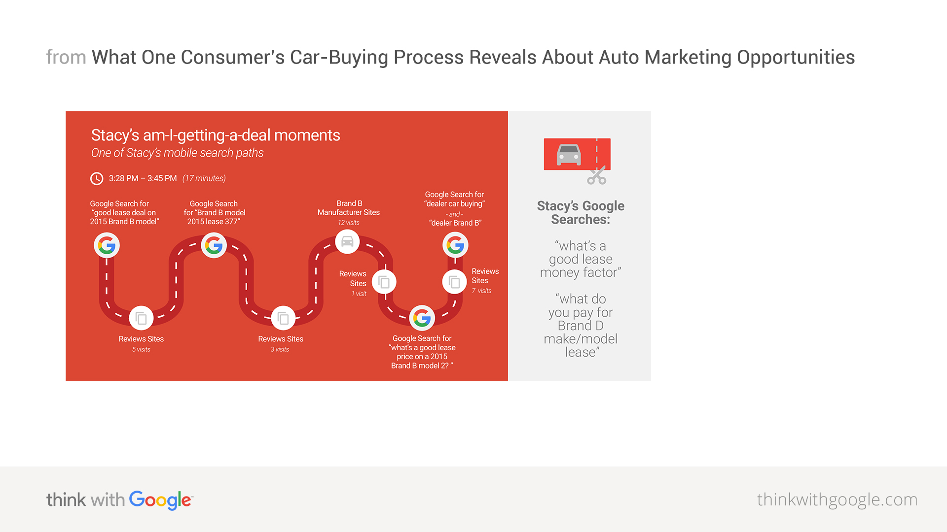 Discover one consumer's car-buying path to purchase - Think