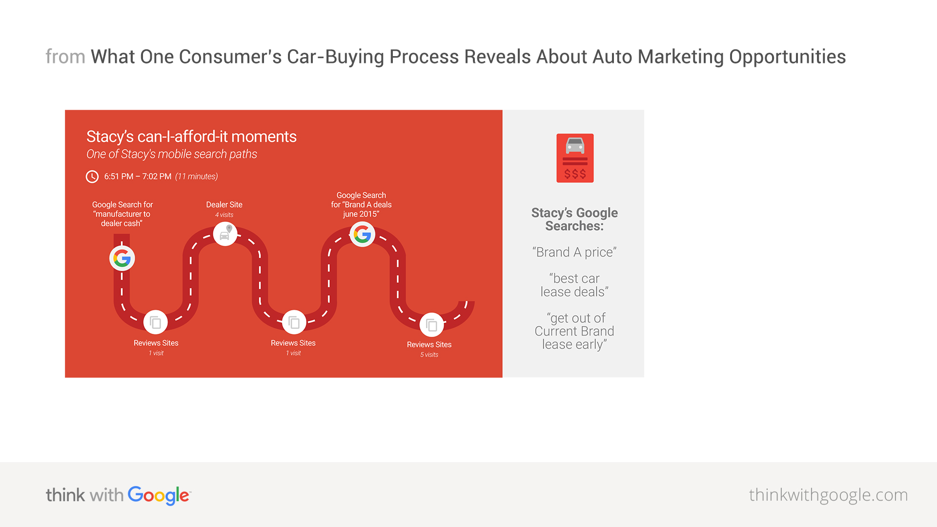 Discover One Consumer S Car Buying Path To Purchase Think With Google