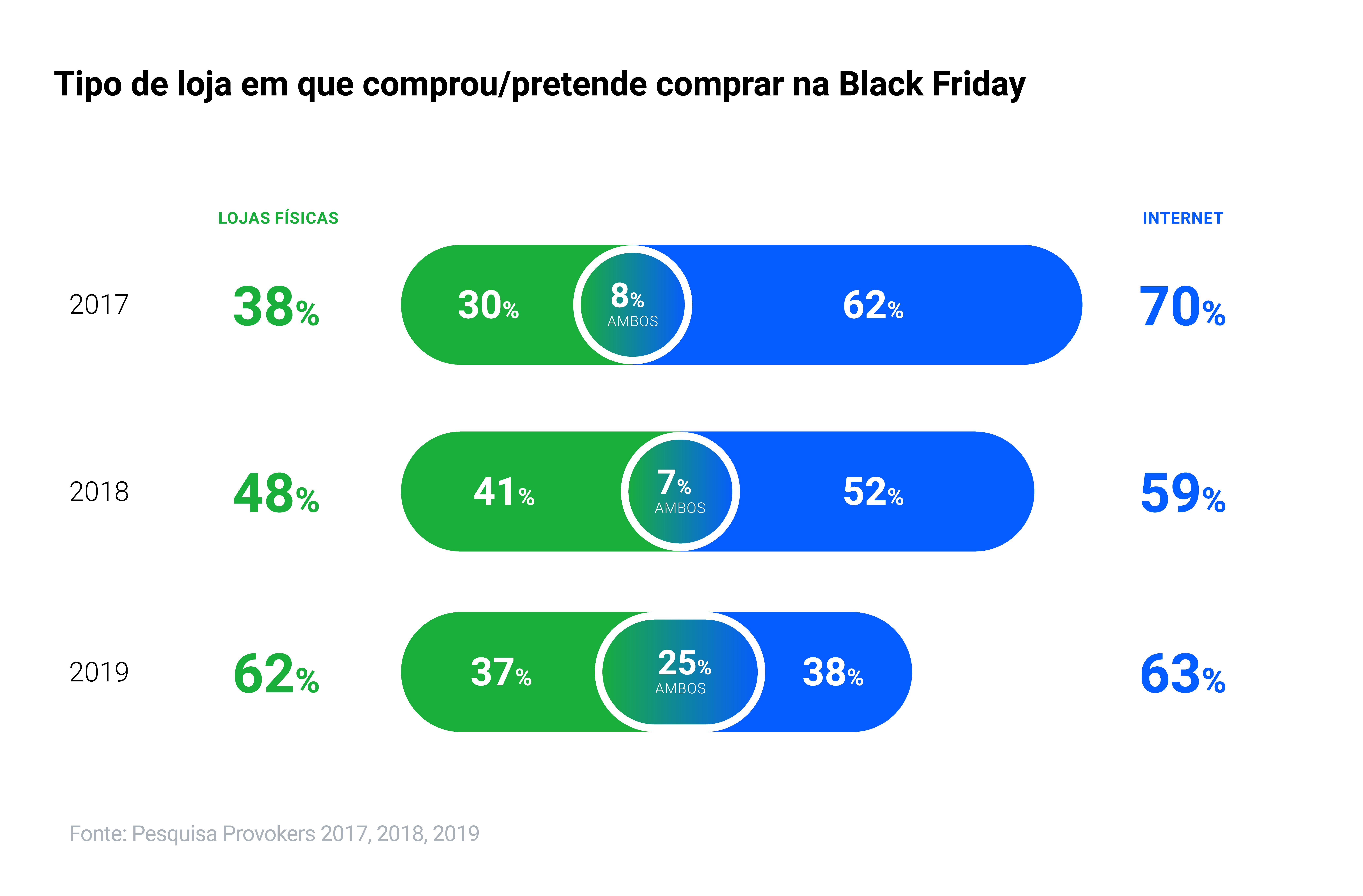 As 5 verdades da temporada Black Friday