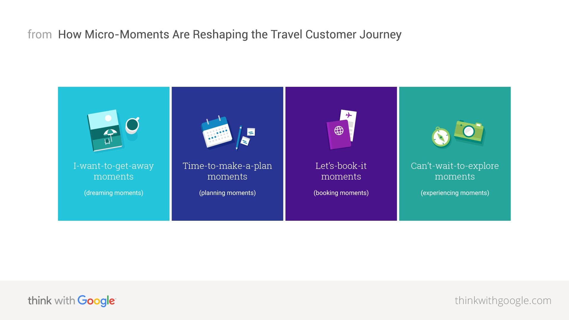 micro moments reshape the travel customer journey think with google