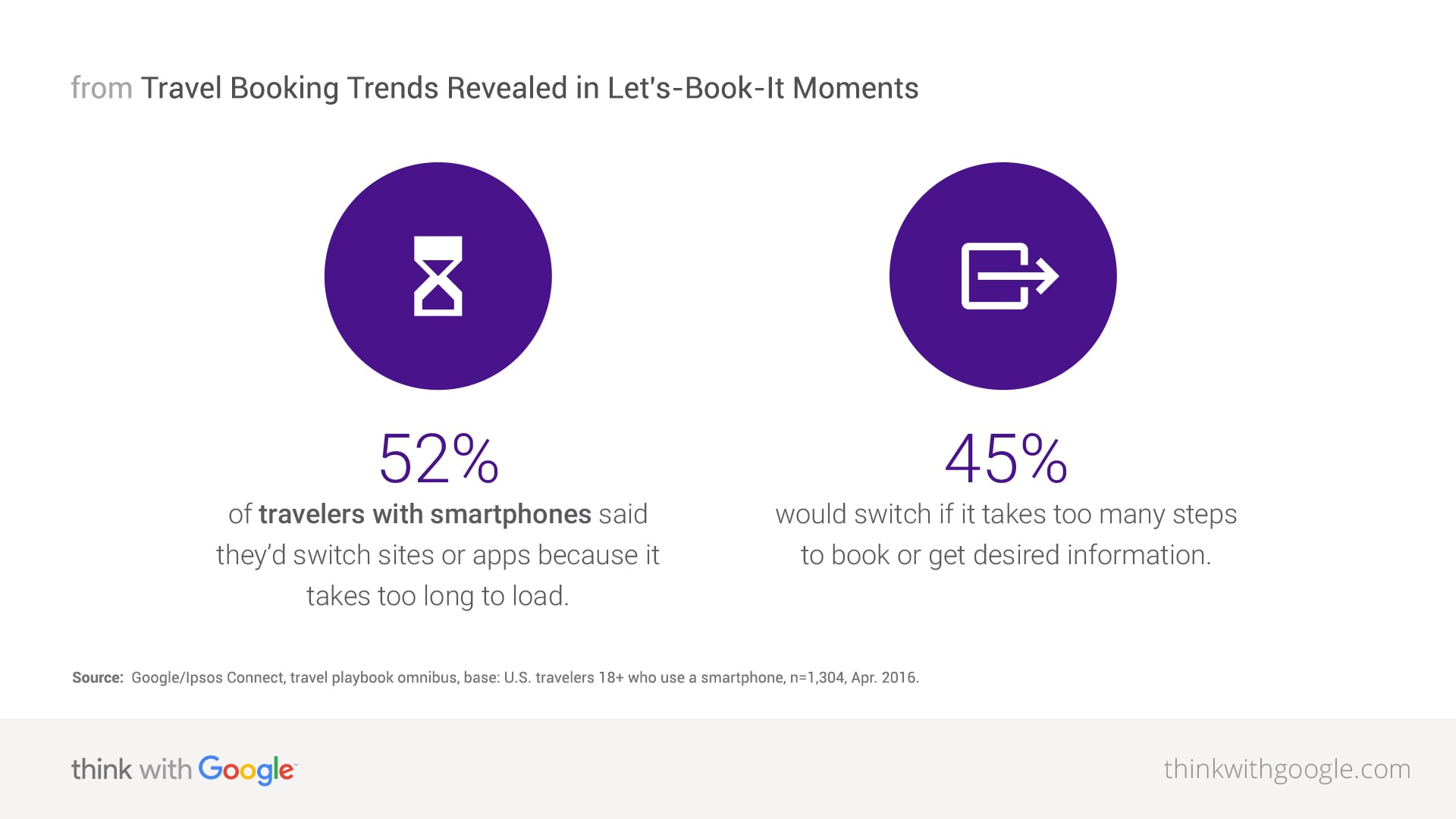 Travel Trends Revealed In Lets Book It Moments Think With Google Three Way Switch En Espanol Share