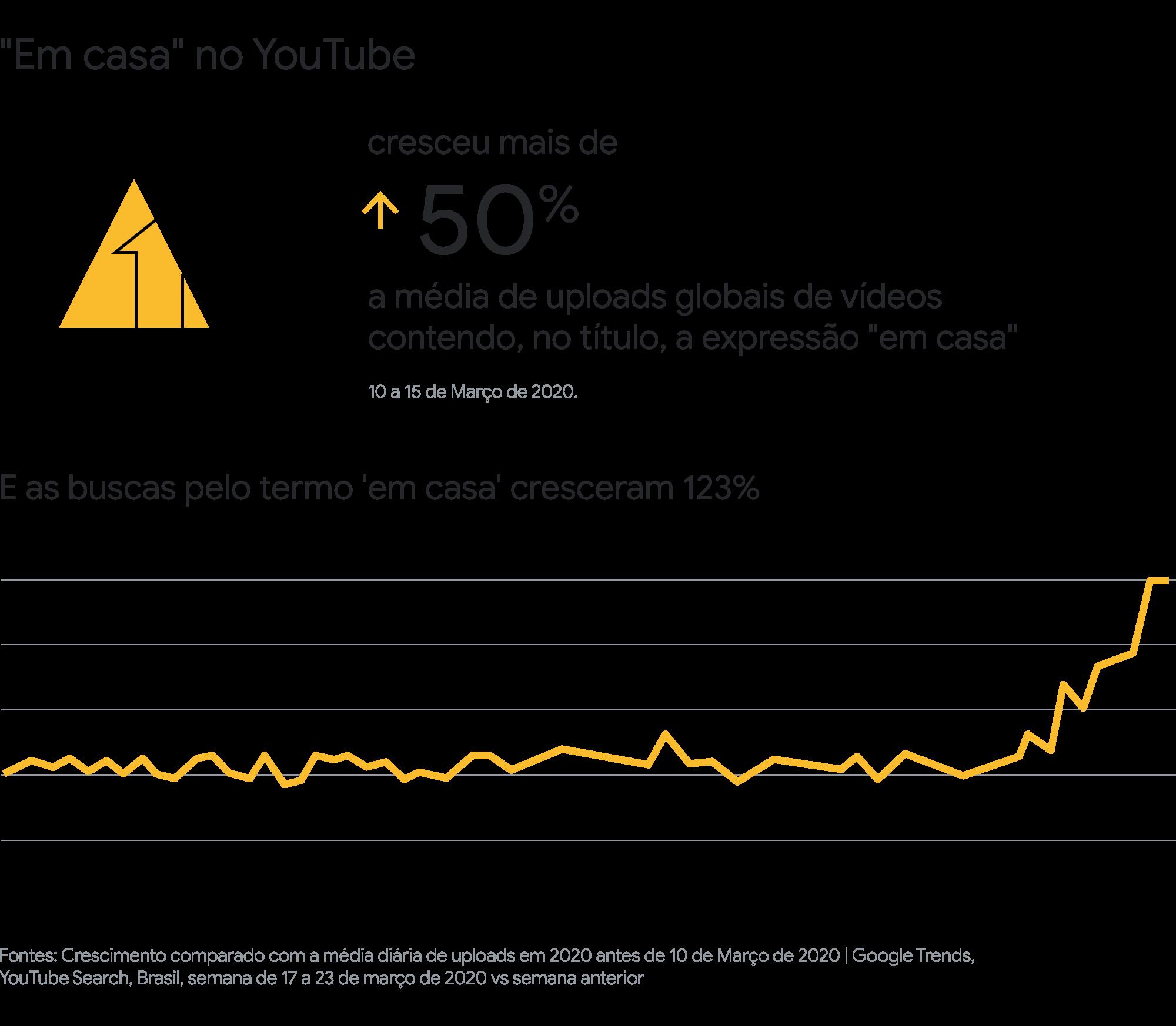 Marketing em tempos de incerteza: os 10 artigos mais importantes do Think with Google em 2020