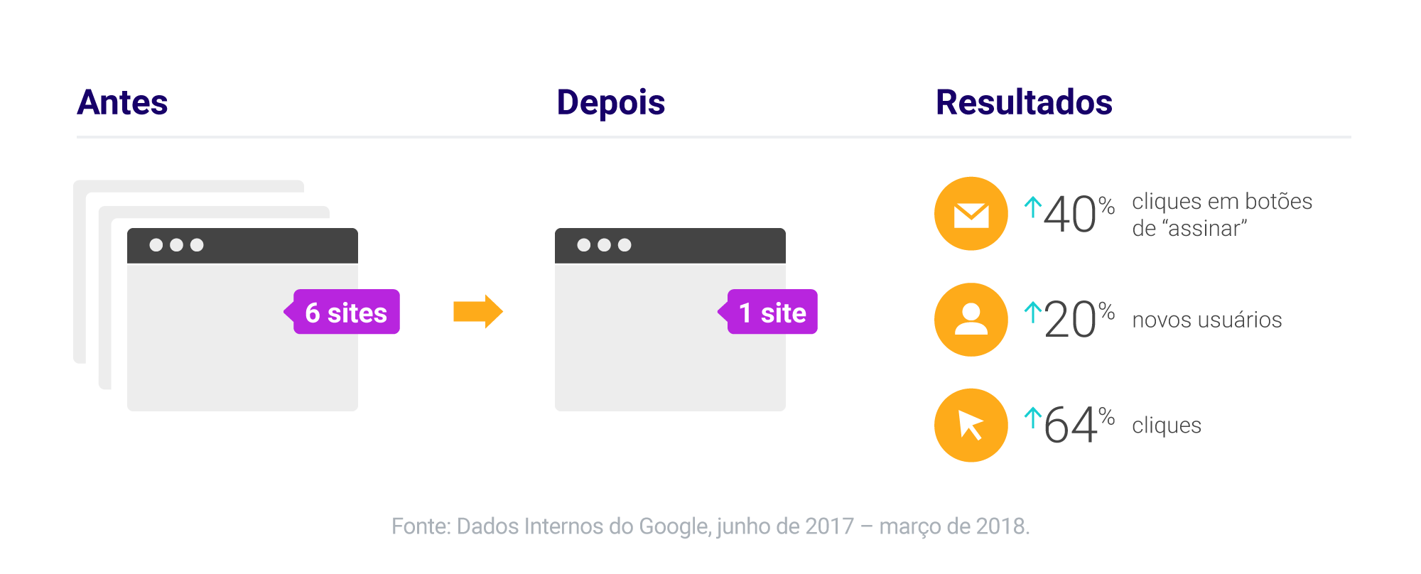 Por dentro do marketing do Google: 3 maneiras de pensar no SEO do seu site