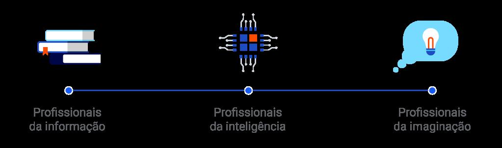 Inteligência Artificial, Machine Learning e o futuro dos profissionais de marketing