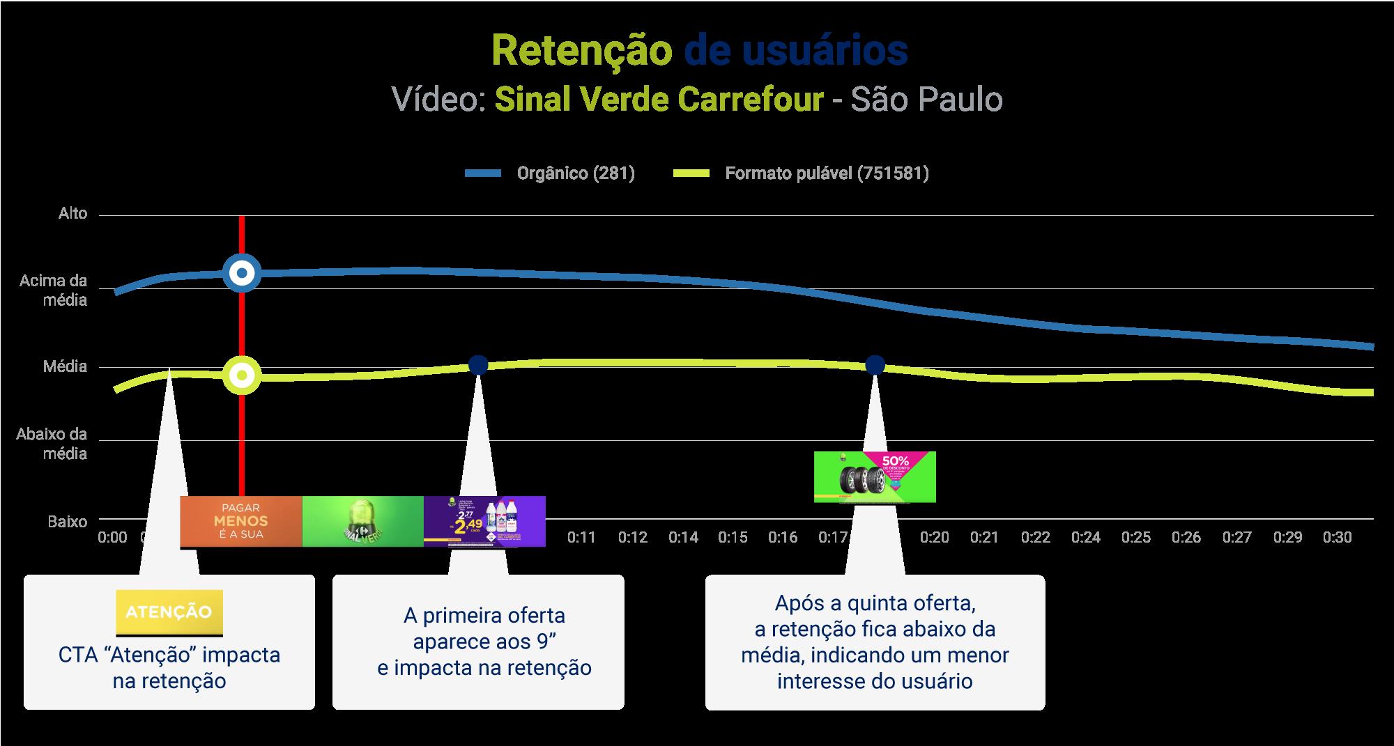 Como manter a liderança e reduzir custos? Conheça a parceria entre o Carrefour e o YouTube