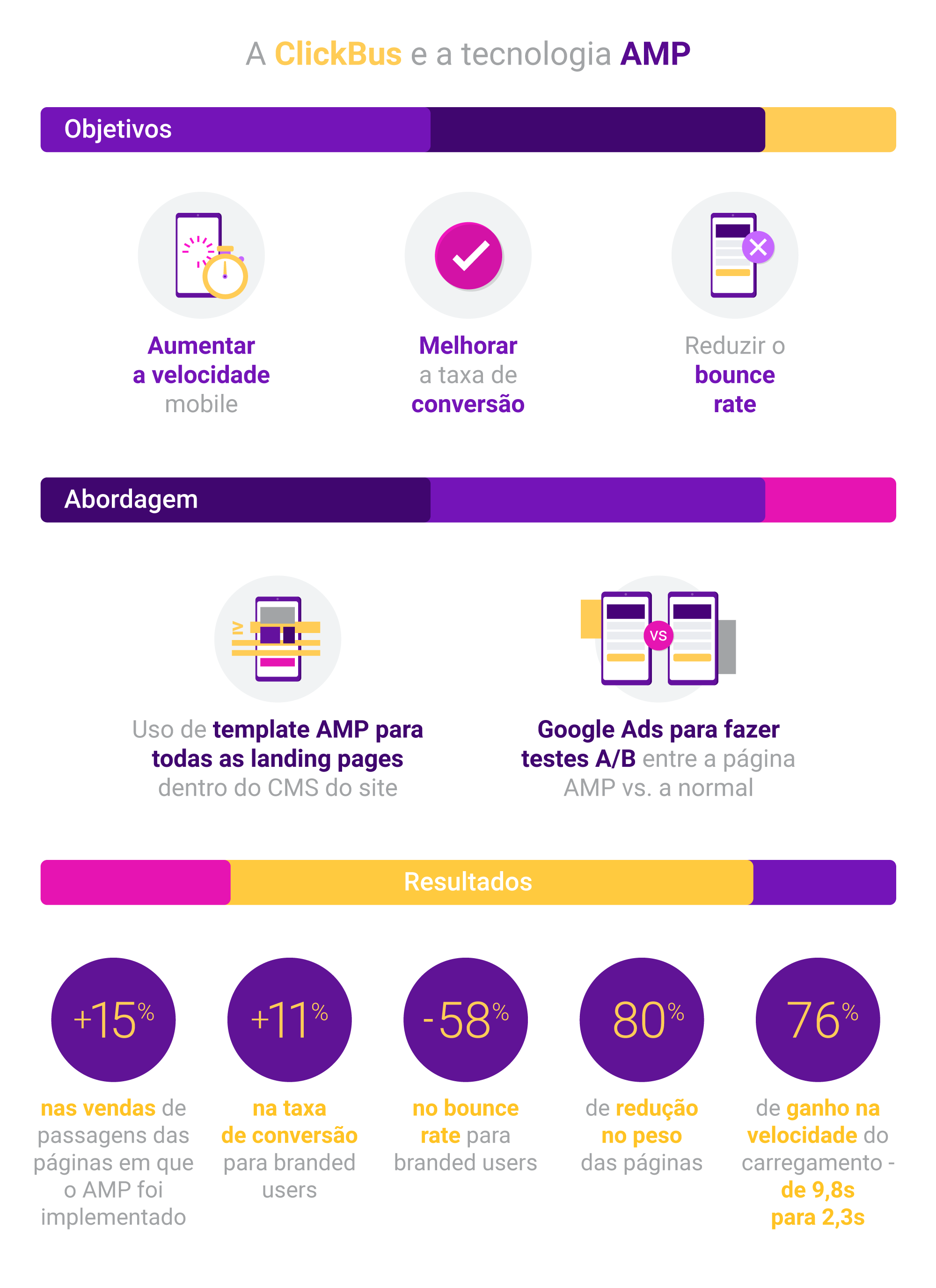 Mais rapidez, mais conversão: como a performance trouxe resultados para a ClickBus