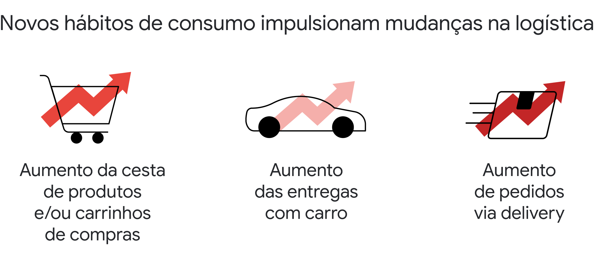 Amanhã, um novo dia? Descubra as mudanças nos hábitos de consumo dos brasileiros