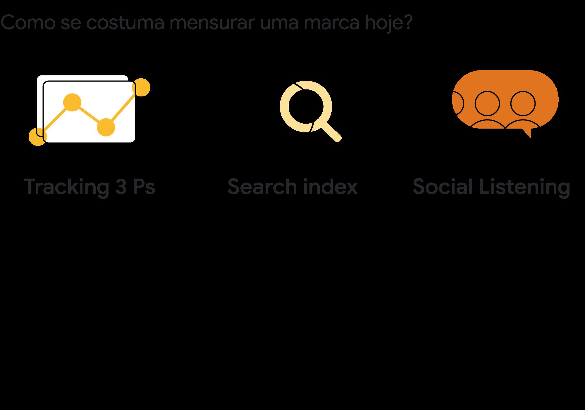Databranding: saiba como usar o mindset de performance para a construção de marca