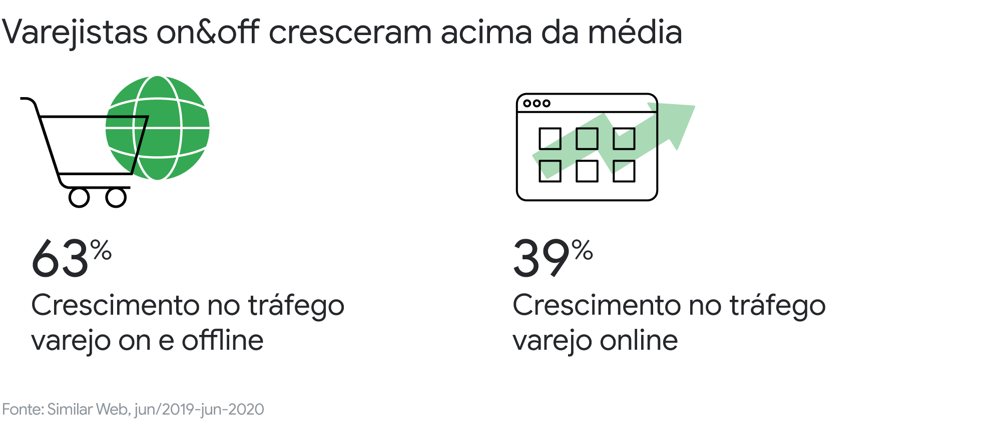 Décadas em semanas: a migração do consumo brasileiro para o digital