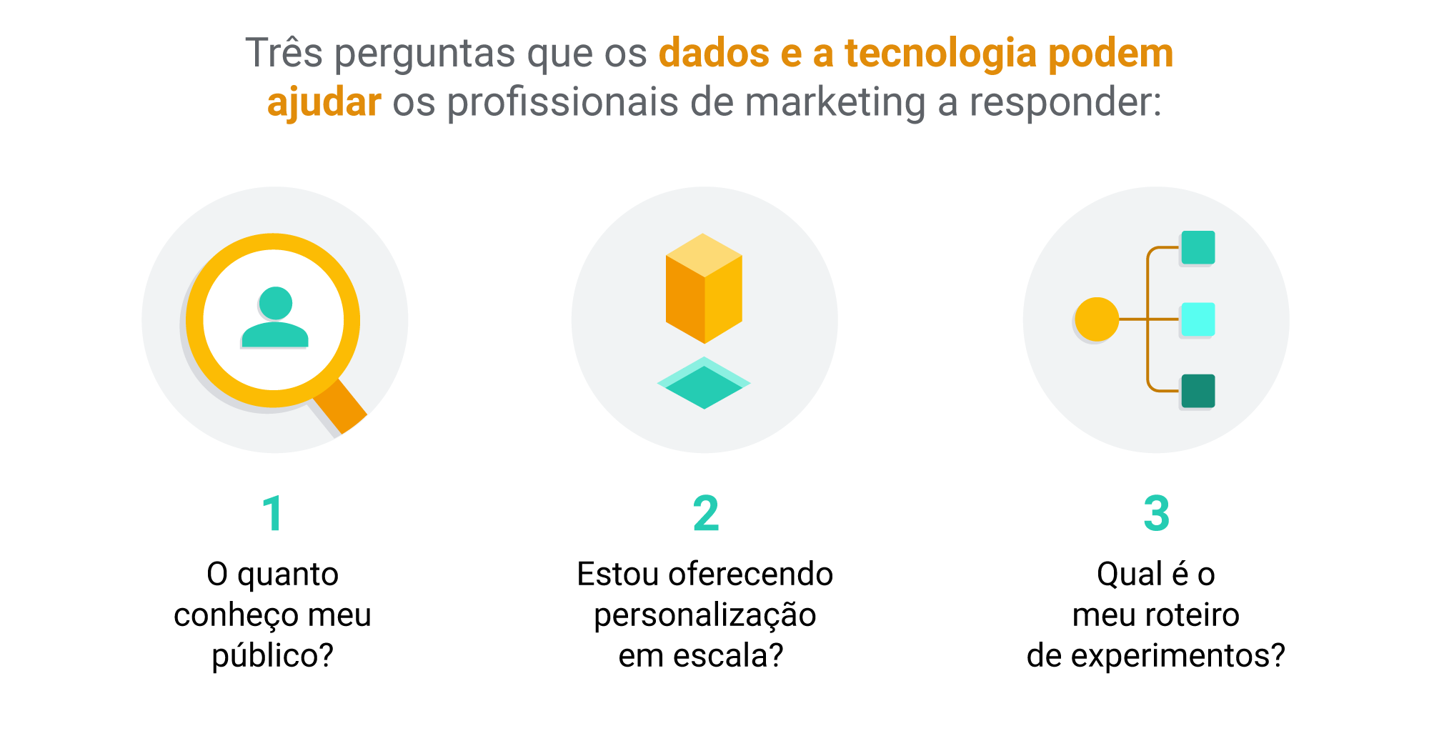Por que a criatividade inspirada por dados é o futuro do marketing eficiente