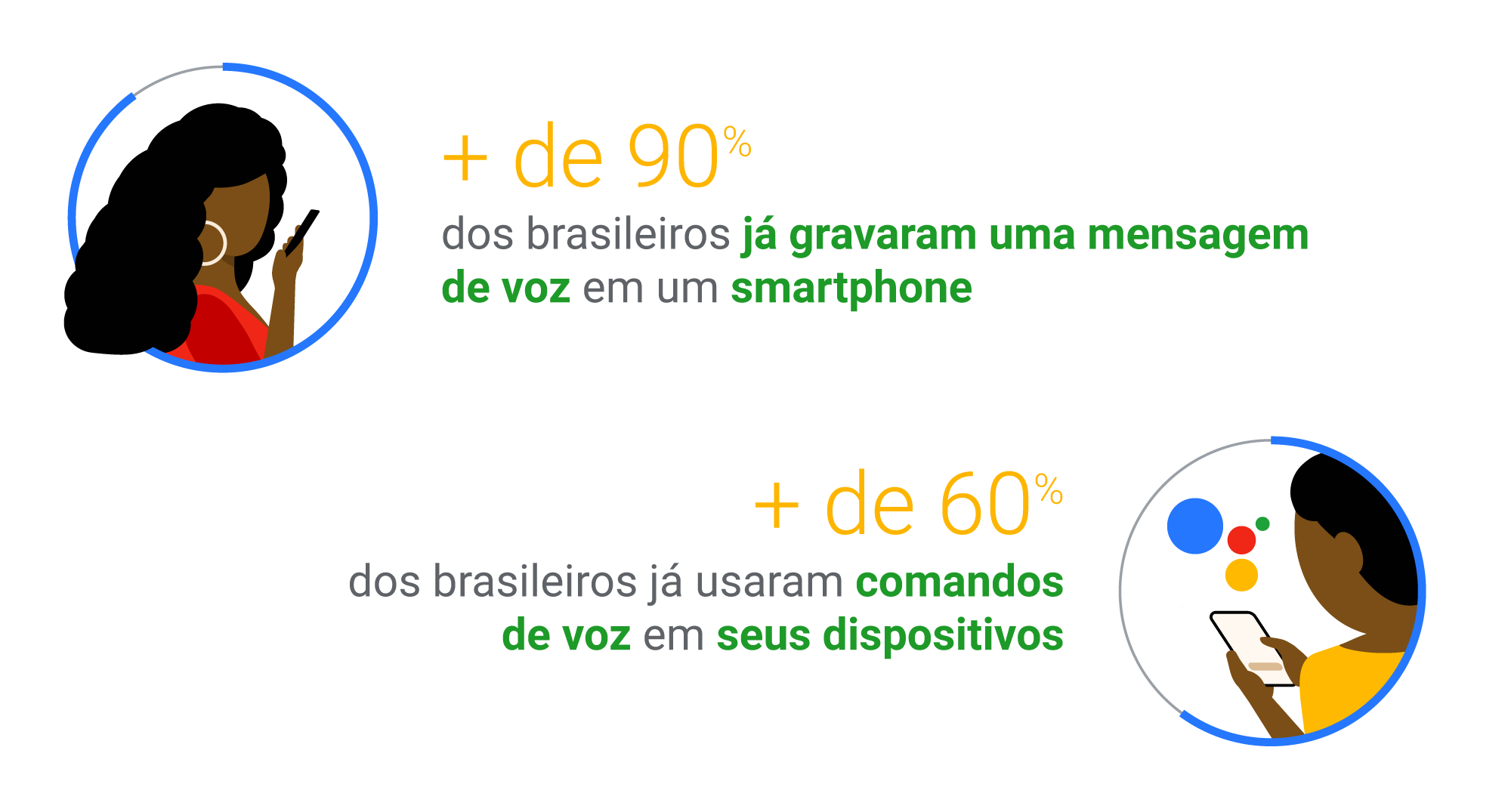 Com o Google Assistente, os brasileiros usam a voz e transformam seu dia a dia