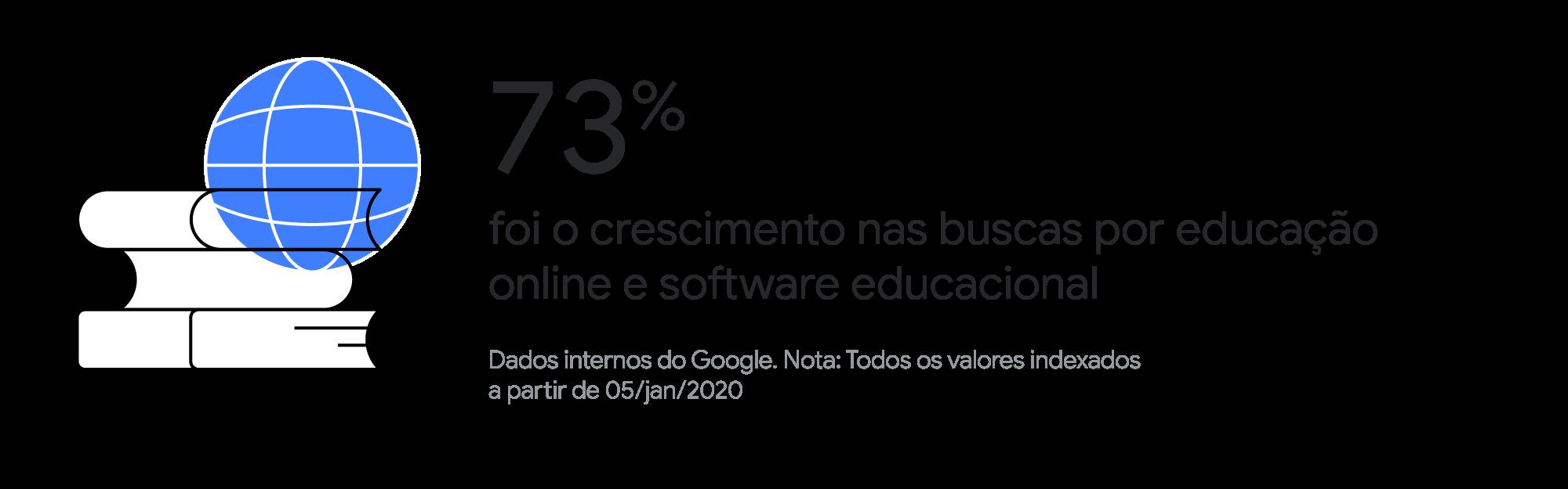 Economia digital: como os brasileiros têm procurado por produtos e serviços de startups durante a pandemia