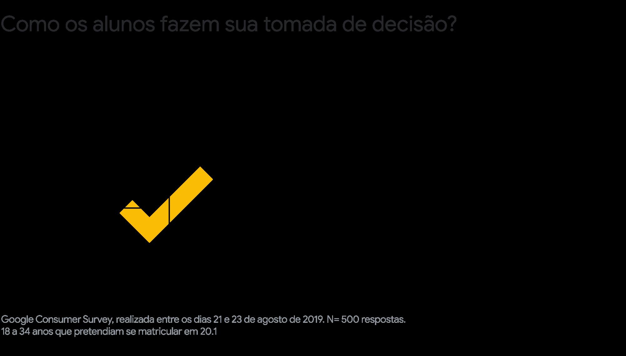 Google Academy: o mercado de educação no Brasil pós-COVID-19