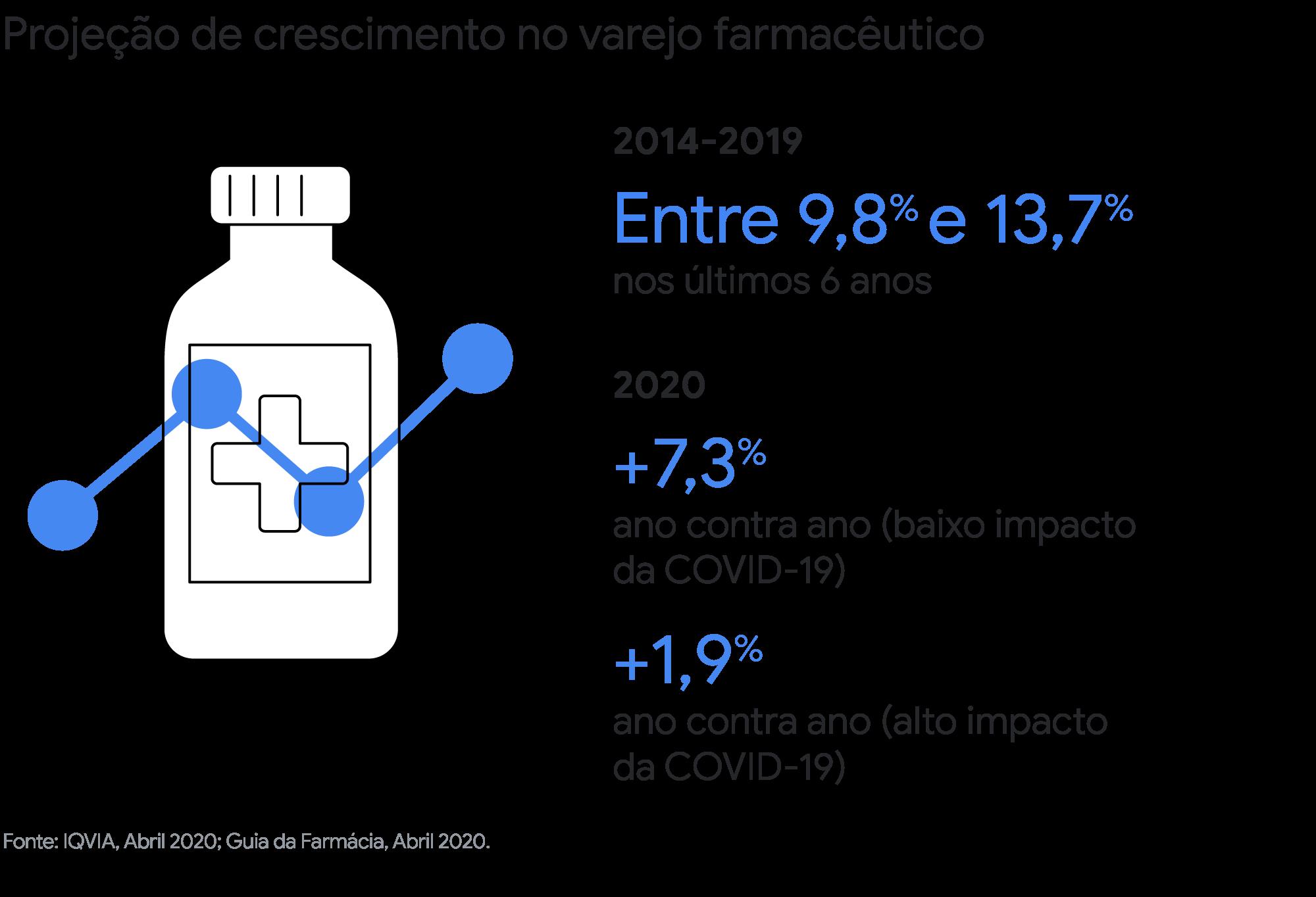 Quais dados podem ajudar líderes de Consumer-Healths a tomar decisões em meio à pandemia?