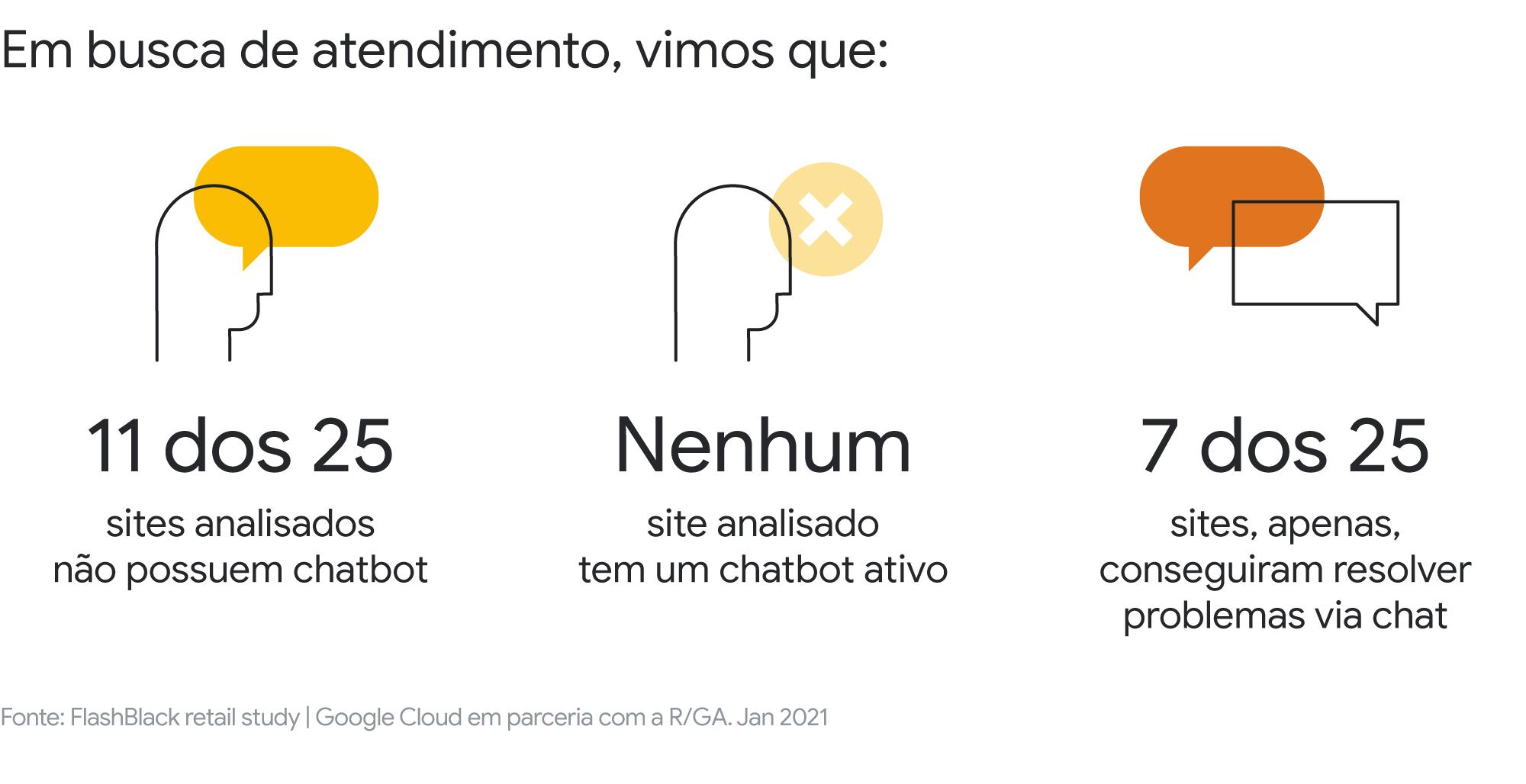 Nova pesquisa aponta como a tecnologia pode ajudar os e-commerces brasileiros a melhorar a experiência do usuário