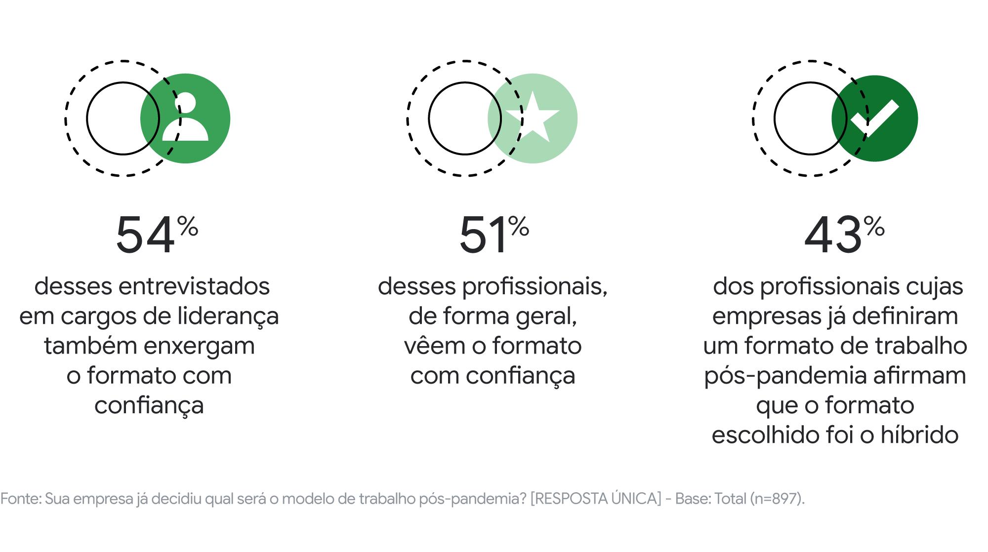 Como iremos trabalhar no pós-pandemia? Descubra dados e insights sobre o futuro dos escritórios brasileiros