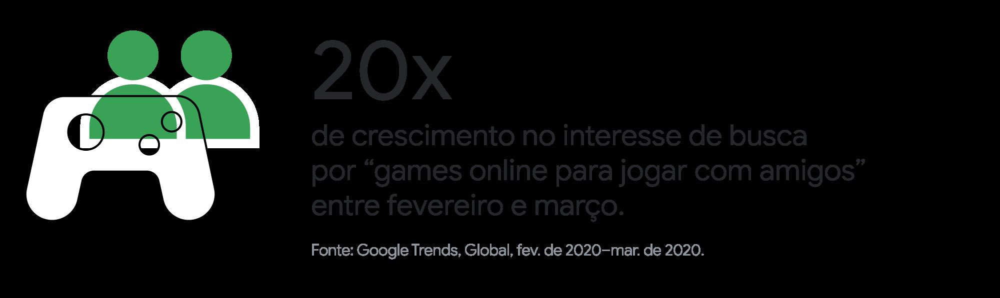 A indústria dos games respondeu bem à pandemia. Veja 3 ensinamentos que podem impactar o seu marketing
