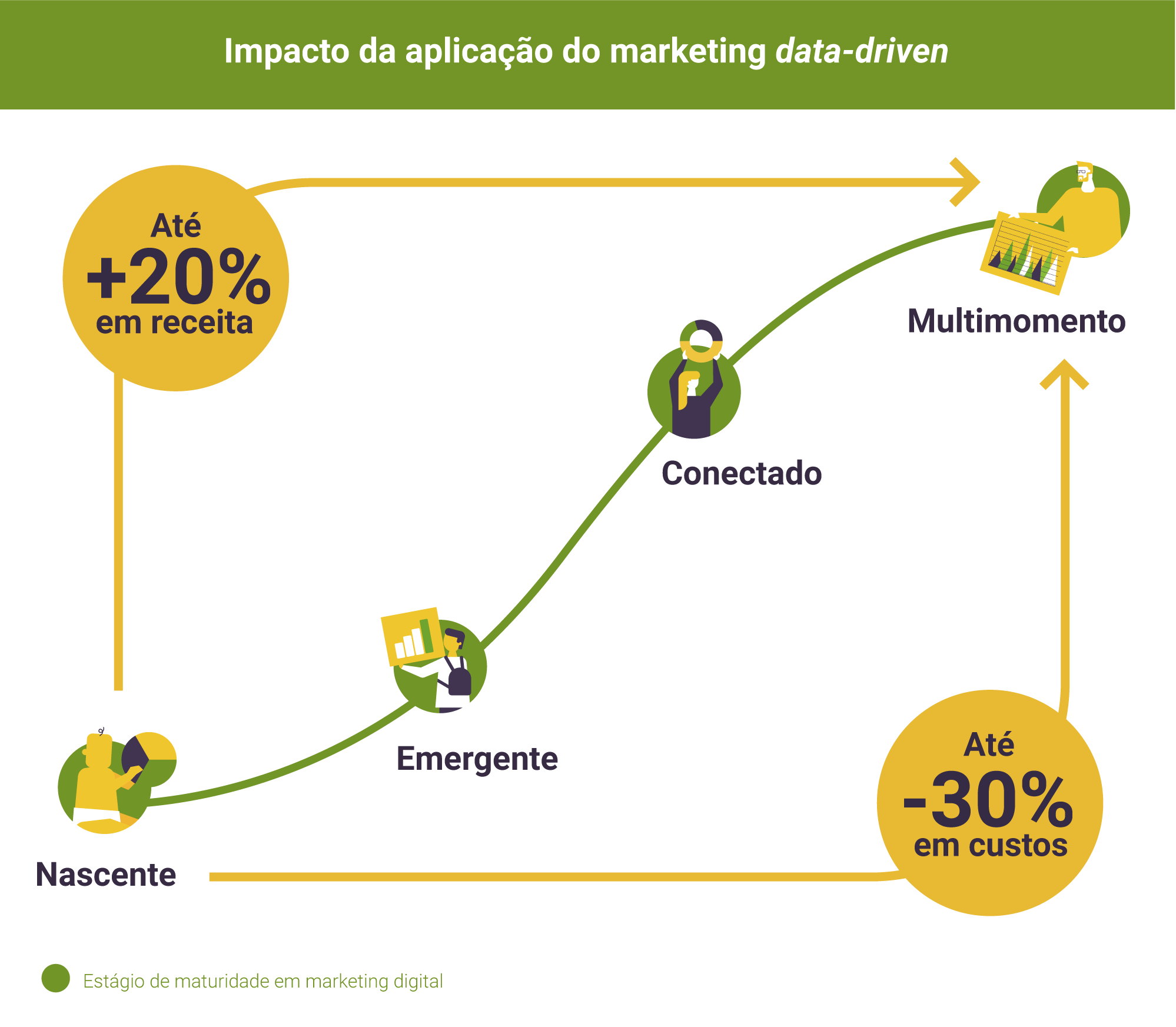 impacto da aplicação do marketing data-driven