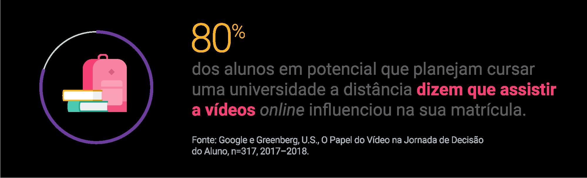 Como o vídeo pode revolucionar o seu marketing de educação