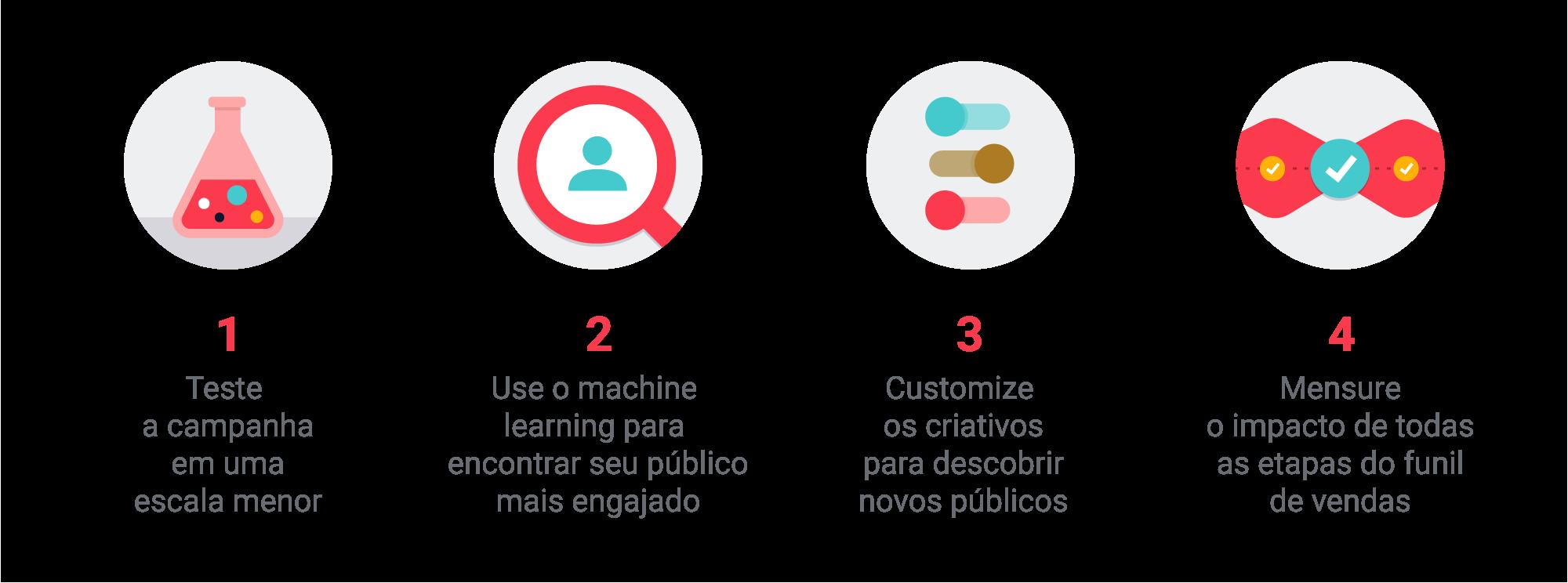 Os 4 passos do AirBnB no Brasil para criar campanhas que estimulam a ação