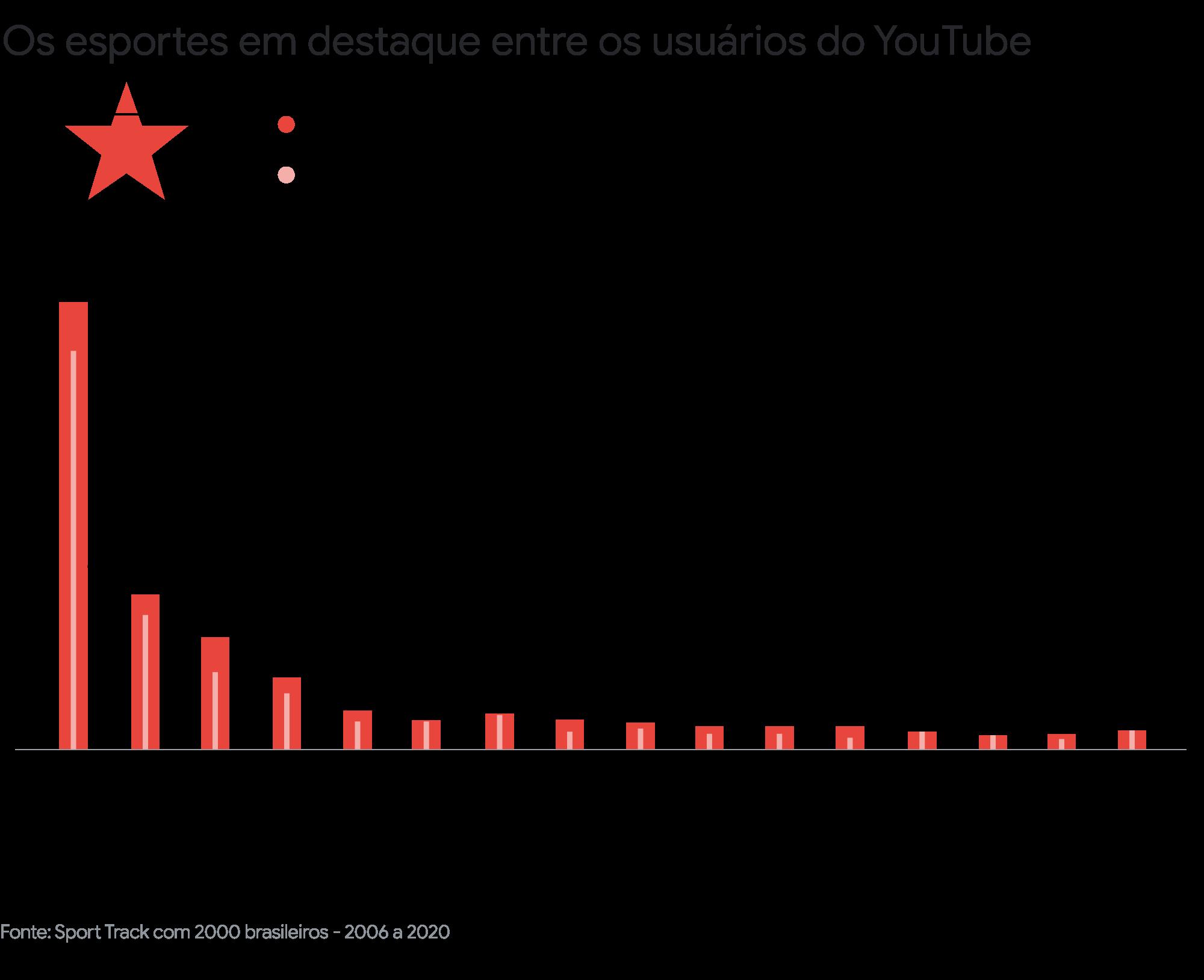 Os brasileiros e o esporte: como as pessoas estão se exercitando e consumindo conteúdo esportivo no país?