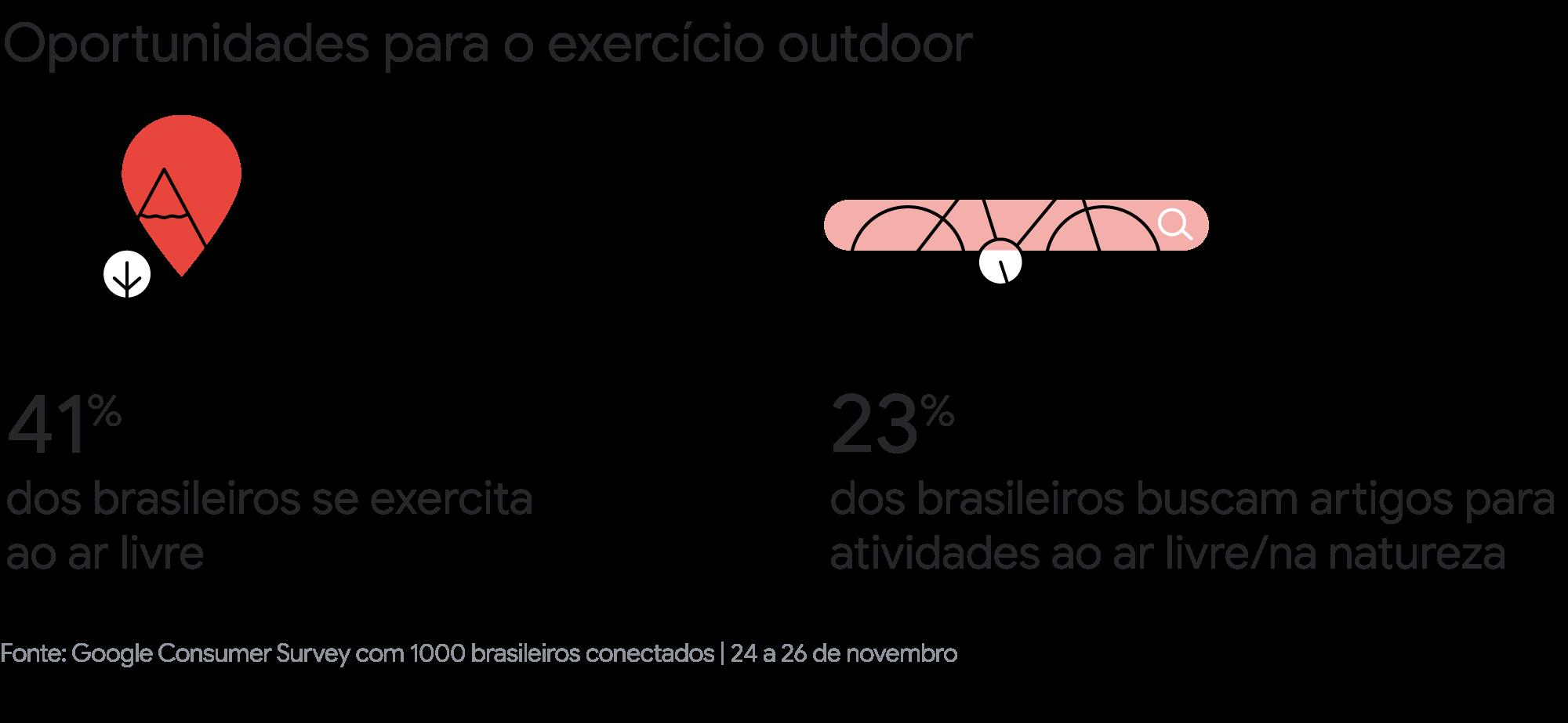 Os brasileiros e o esporte: como as pessoas estão se exercitando e consumindo conteúdo esportivo no país?-7