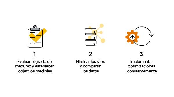 3 ilustraciones que representan los pasos para mejorar las estrategias comerciales: evaluar el grado de madurez y establecer objetivos; eliminar los silos y compartir datos; implementar optimizaciones constantemente.