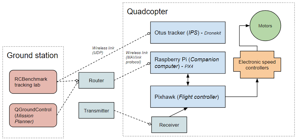 Qgroundcontrol Pixhawk Setup