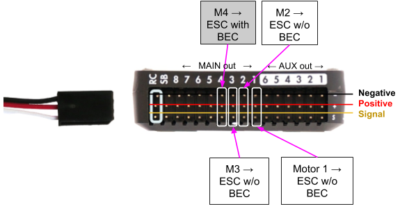 hardware assembly · gitbookup to a total of 8 motors can be connected to the pixhawk flight controller corresponding to the 8 main outputs if you are using a different esc with a