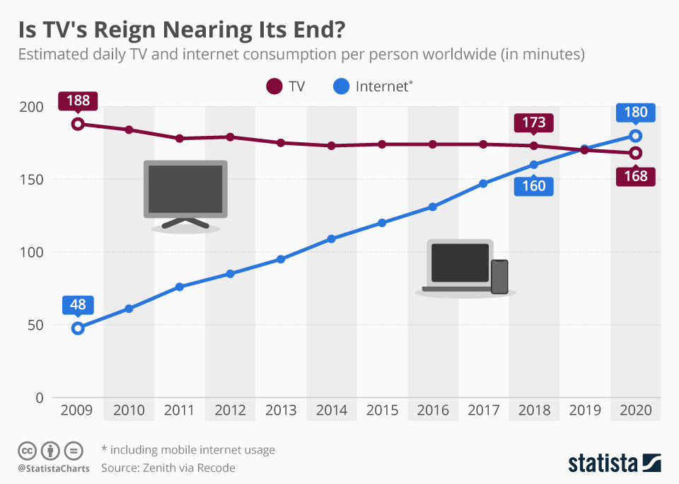 internet usage trend in 2019
