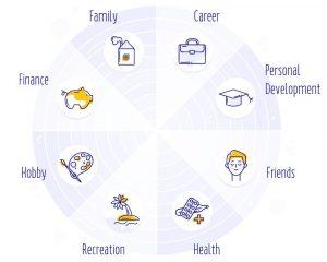 tecnicas-coaching-educativo-rueda-vida