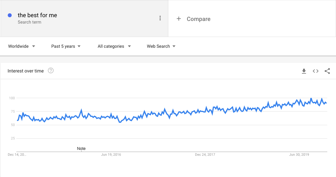 """Google Trends: search volume """"best for me"""", worldwide, past five years"""