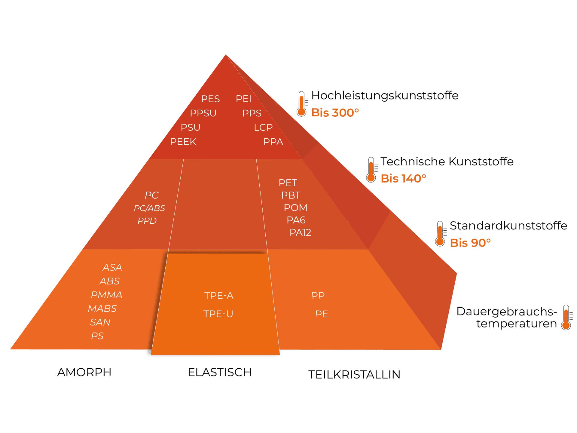 Werkstoff Pyramide amorph, teilkristalin, elastisch