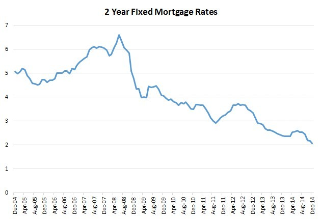 Interest rates on 2-year fixed mortgages